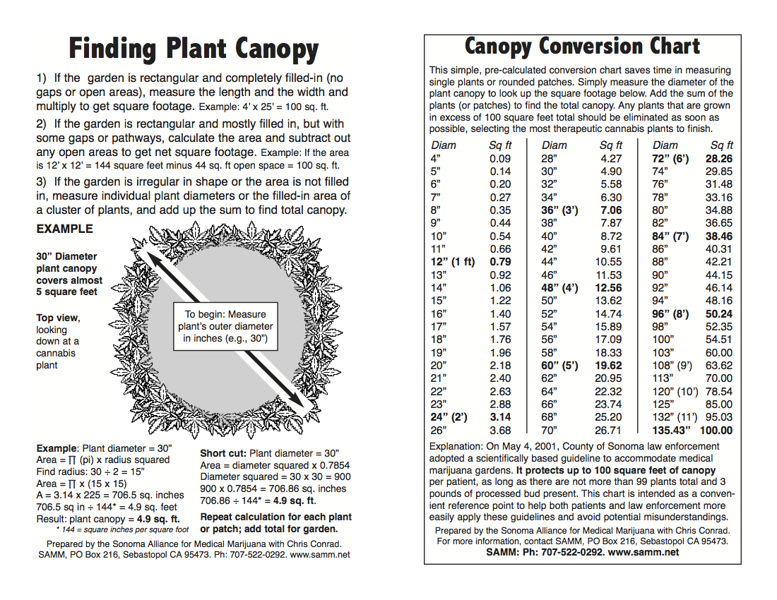 Beloved california cannabis patient group closes the leaf online this chart designed by chris conrad working with samm was a handy guide to keeping out of trouble in gauging plant canopy nvjuhfo Choice Image